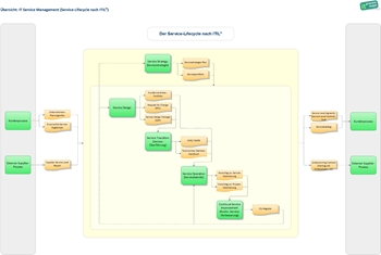 ITIL Lösung iGrafx: ITIL Lifecycle