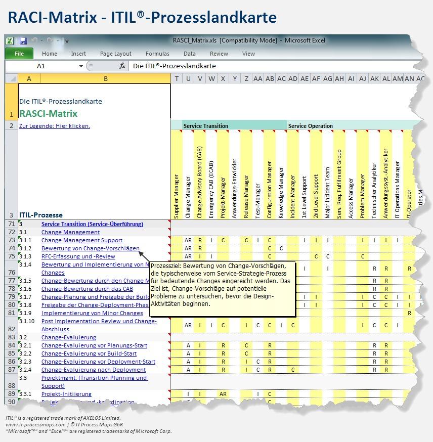 ITIL-Prozessmodell Visio