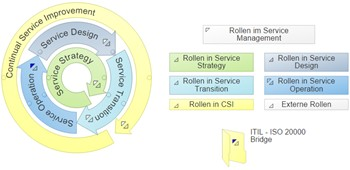 web based ITIL: ITIL Lifecycle